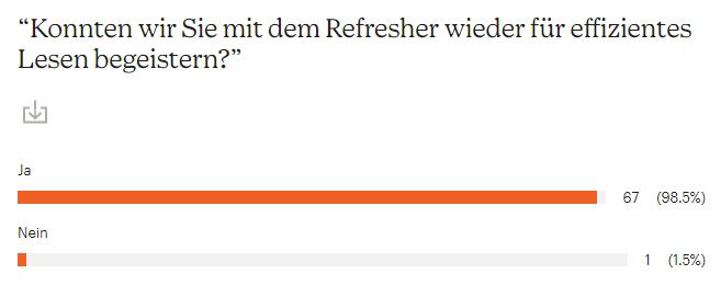 """Balkendiagramm aus einer Umfrage zum Improved-Reading-Refresher online. Frage """"Konnten wir Sie mit dem Refresher wieder für effizientes Lesen begeistern?"""" Antwort """"Ja"""" 98,5% Antwort """"Nein"""" 1,5%."""