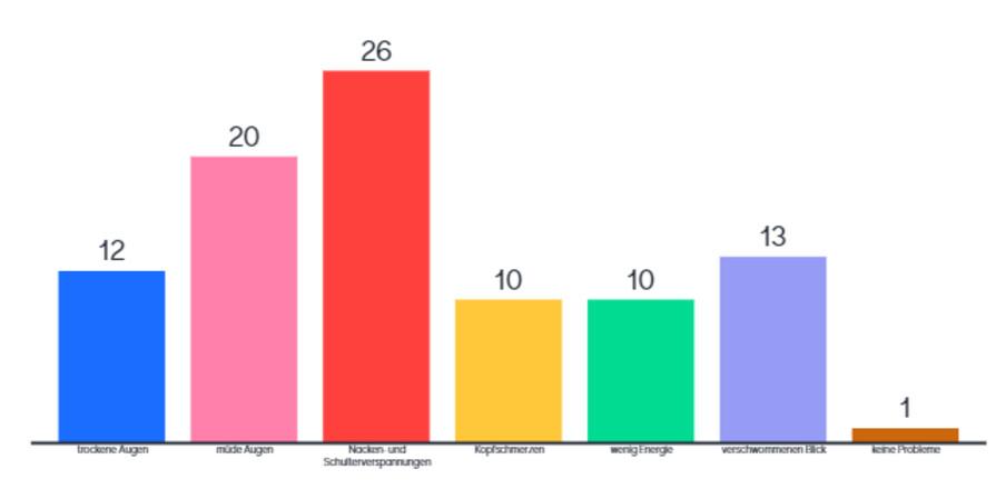 Nacken- und Schulterverspannungen werden am häufigsten genannt; Diagramm: Umfrage zu Bildschirmarbeit